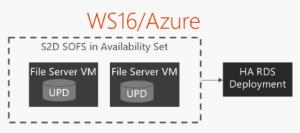 Azure RDS Caase oplossing