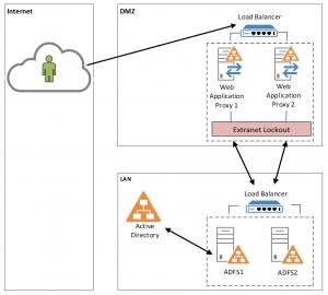 cloud extranet lockout configuratie