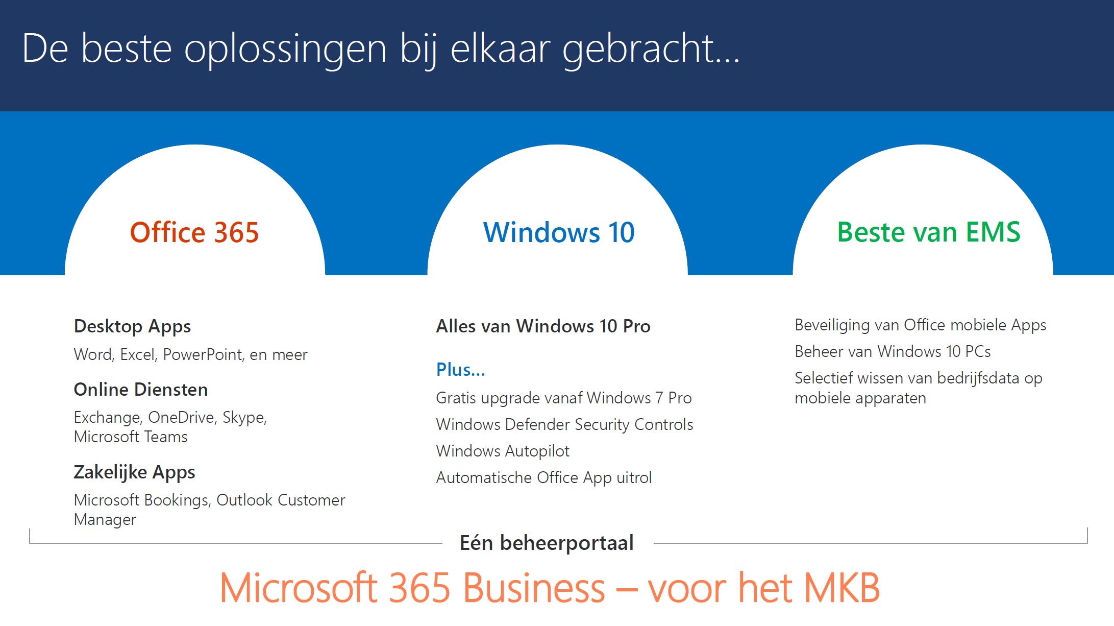 Microsoft 365 voor zakelijke markt